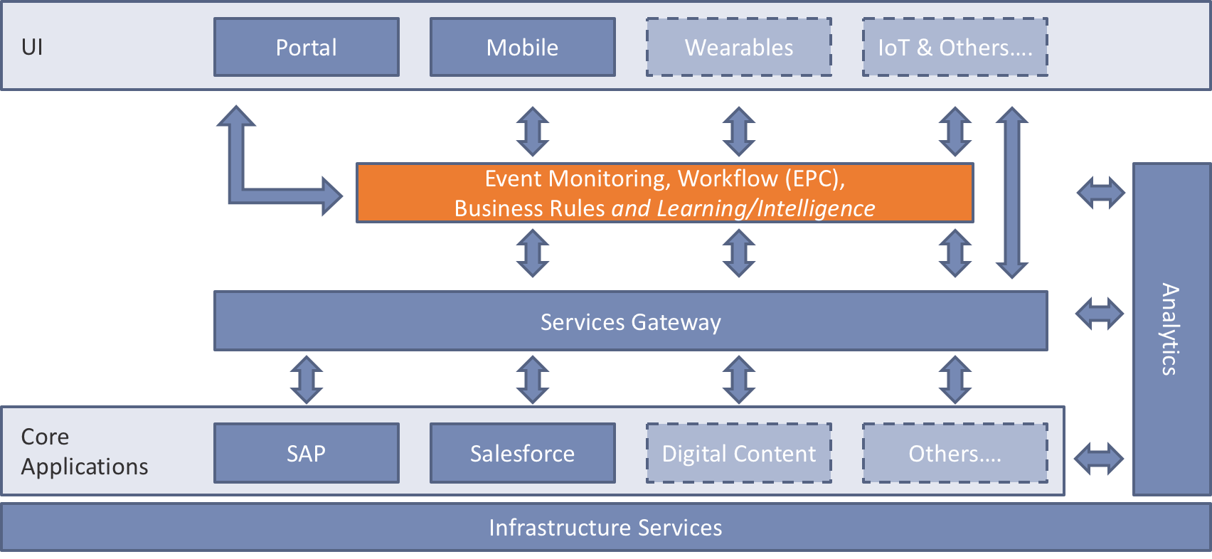 Why Event Thinking is Critical to Digital Success - NCX Inc
